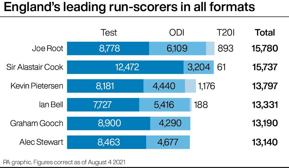 England's leading run-scorers in all formats