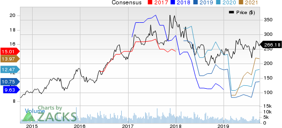 NetEase, Inc. Price and Consensus