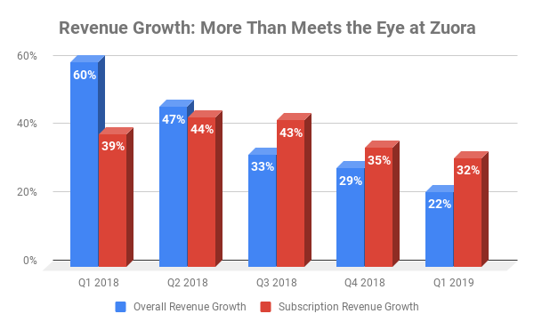 Chart showing total and subscription-based revenue growth at Zuora