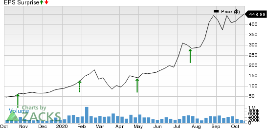 Tesla, Inc. Price and EPS Surprise