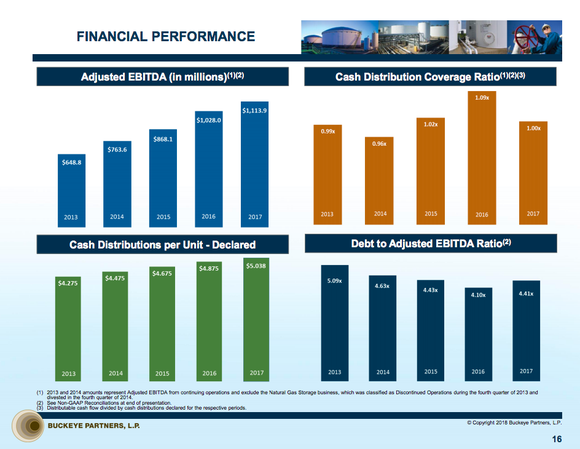 Four bar charts showing Buckeye's growing adjusted EBITDA, growing distribution, leverage ratios, and distribution coverage.