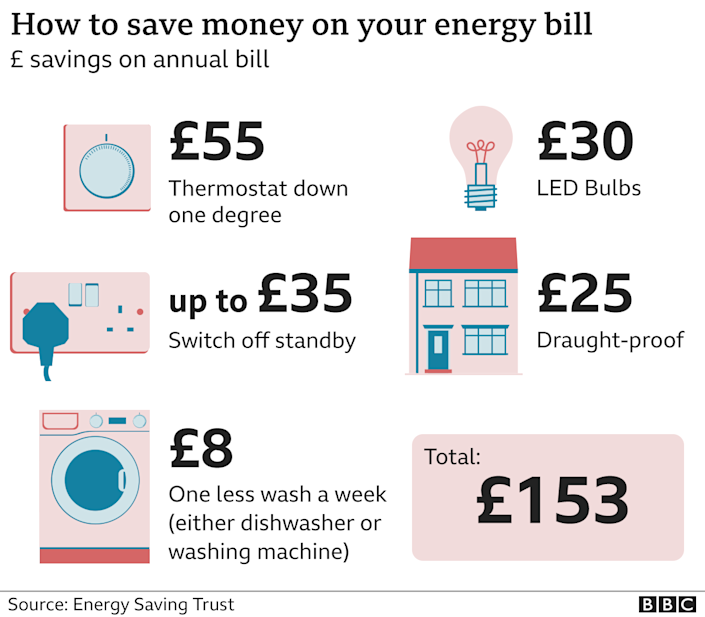 How to save money on your energy bills graphic