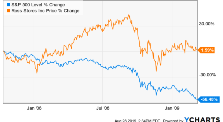 Safe Stocks to Buy With Recession Resistance: Ross Stores (ROST)