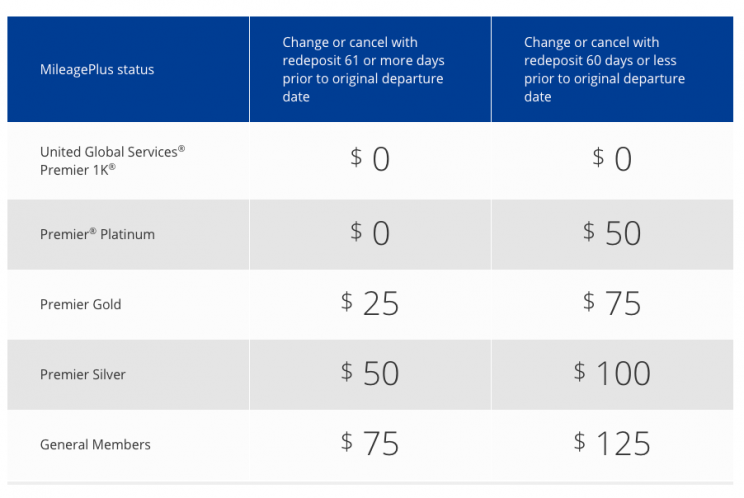United Airlines Fee Chart