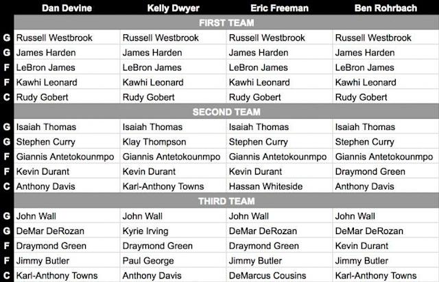 The BDL crew's All-NBA ballot breakdown.