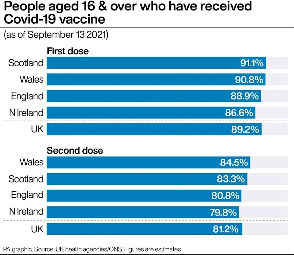 People aged 16 & over who have received Covid-19 vaccine (PA Graphics) (PA Graphics)