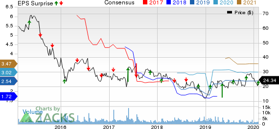 Triumph Group, Inc. Price, Consensus and EPS Surprise