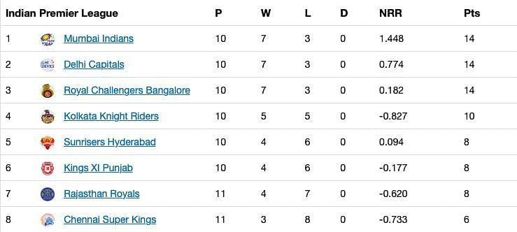 The updated points table after Match 41 of IPL 13.