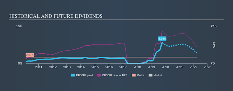 NSEI:DBCORP Historical Dividend Yield, October 25th 2019
