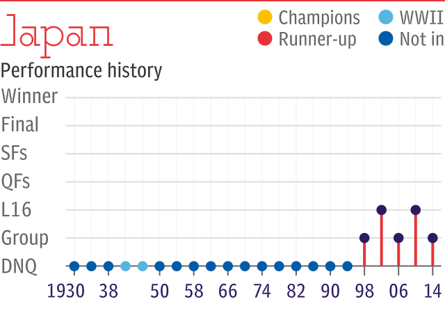 World Cup record: Japan
