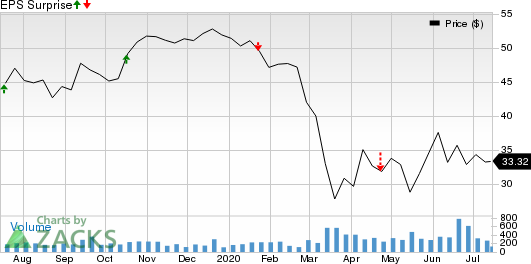 1st Source Corporation Price and EPS Surprise