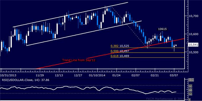 Forex_US_Dollar_Finds_Interim_Support_SPX_500_Rally_Stalls_Sub-1900_body_Picture_5.png, US Dollar Finds Interim Support, SPX 500 Rally Stalls Sub-1900