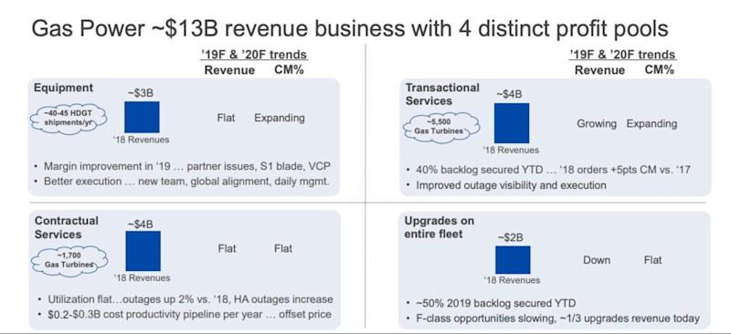 A slide from GE's 38-page financial-guidance presentation. [Source: GE]