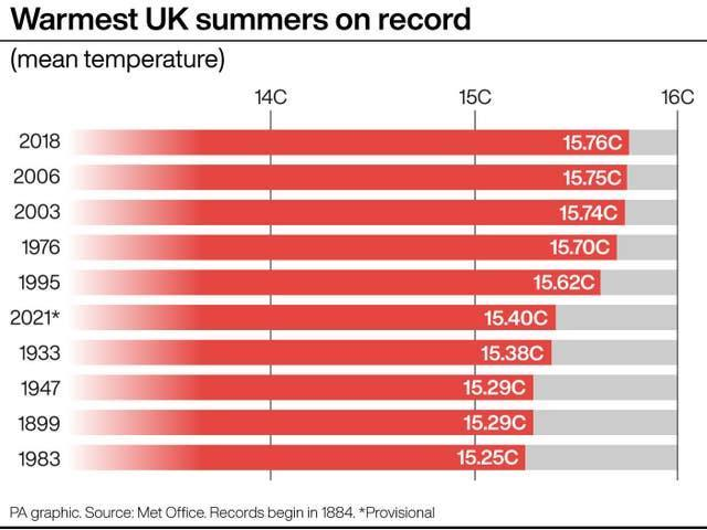 Warmest UK summers on record
