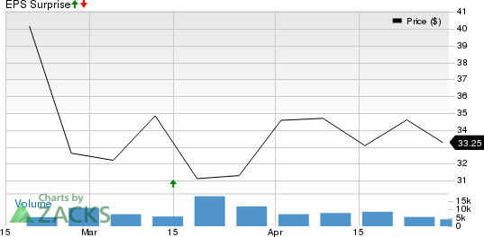 Shoals Technologies Group, Inc. Price and EPS Surprise