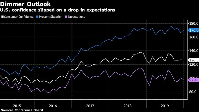 U.S. Consumer Confidence Unexpectedly Drops on Muted Outlook