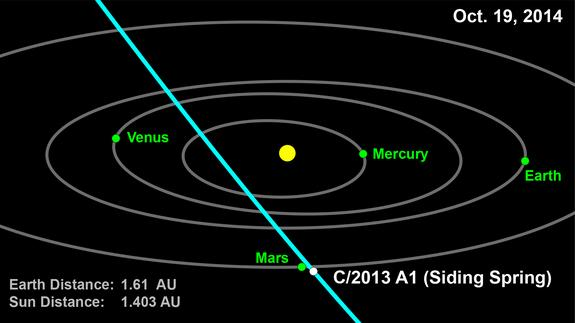 Comet C/2013 A1 (Siding Spring) will pass extremely close to Mars on Oct. 19, 2014. There is even a small possibility that it could impact the planet, although new tracking data has minimized this prospect.
