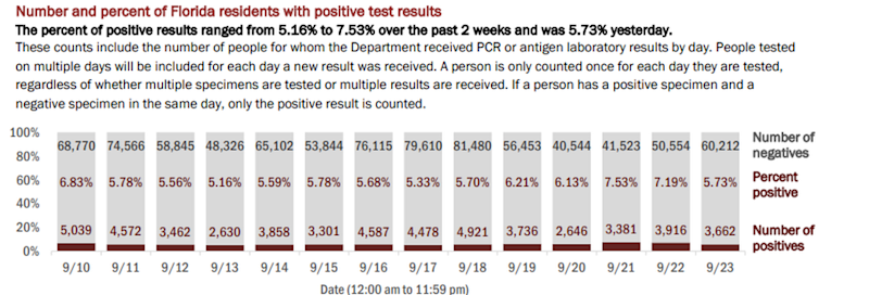 On Thursday, Florida's Department of Health reported the results of 63,874 people tested on Wednesday. The positivity rate of new cases (people who tested positive for the first time) was 4.45%. If retests are included — people who have tested positive once and are being tested for a second time — the positivity rate was 5.73% of the total, the report said.