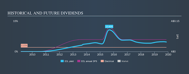 ASX:ECL Historical Dividend Yield, November 11th 2019