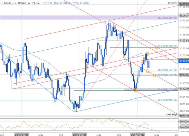 Gold Prices Shine as USD Drops- Post FOMC Rally Eyes Initial Resistance