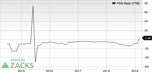 CenturyLink, Inc. PEG Ratio (TTM)