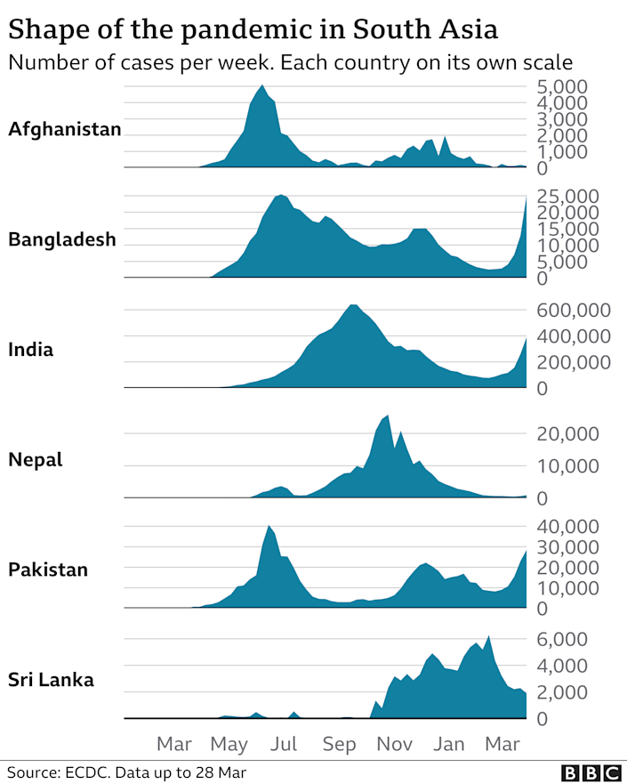 Time series chart of infections in South Asian states