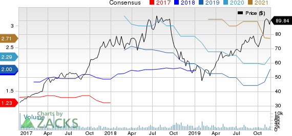 SiteOne Landscape Supply, Inc. Price and Consensus