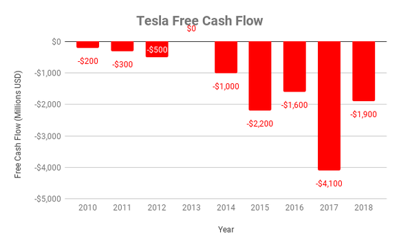 Chart of Tesla's free cash flow