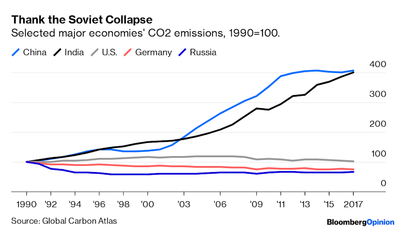 Even Putin Is Now Worried About Climate Change