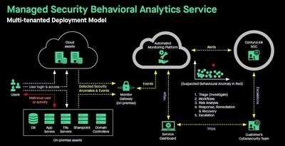 The typical architecture of a customer's enterprise network, servers and where CenturyLink Service and SOC teams fit into the model, illustrating how we monitor the customer's environment and respond to cyber threats.