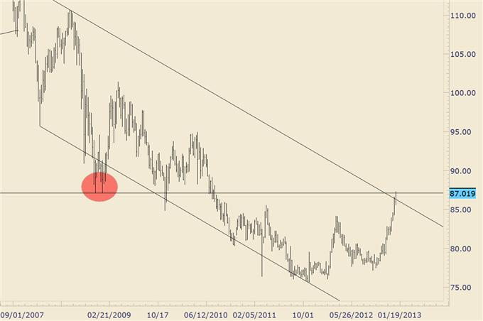 USDJPY_Testing_Late_2008_and_Early_2009_Levels_body_usdjpy.png, FOREX Trading: USD/JPY Testing Late 2008 and Early 2009 Levels
