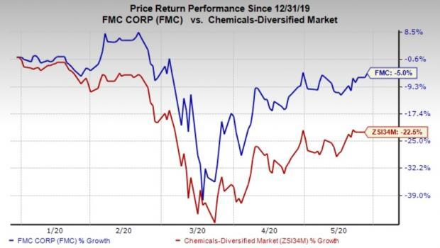 Why You Should Retain Fmc Corp Fmc Stock In Your Portfolio