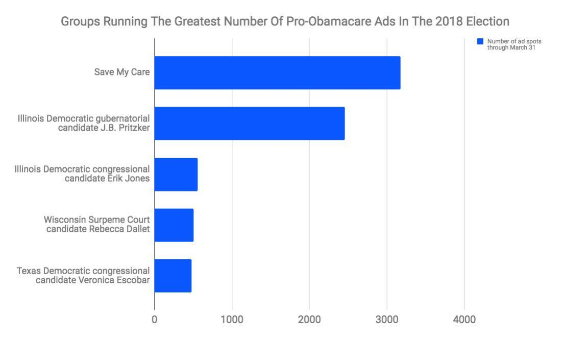 Save My Care has run the most ad spots in favor of Obamacare this cycle. (Photo: Kantar Media/CMAG data for HuffPost)