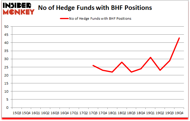 Is BHF A Good Stock To Buy?