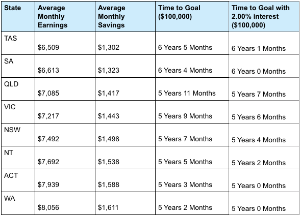 How long it will take you to save $100,000 if you put 20 per cent of your pay into savings. Source: Finder