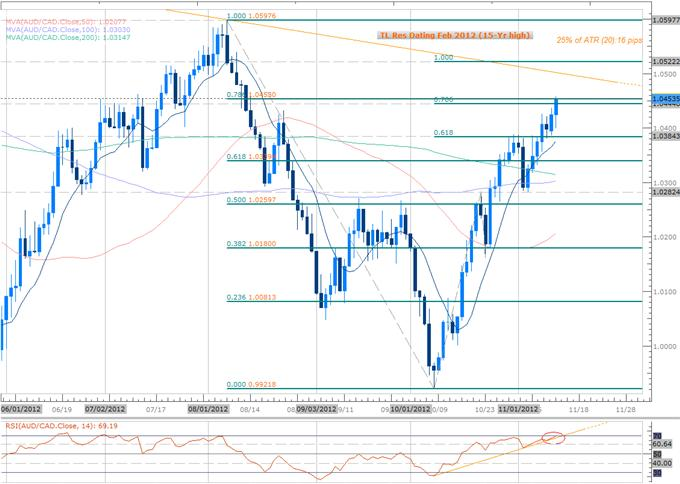 Forex_Scalp_Prospects_as_AUDUSD_AUDCAD_Approach_Key_Inflection_Point_body_Picture_2.png, Forex Scalp Prospects as AUDUSD, AUDCAD Approach Key Inflection Point