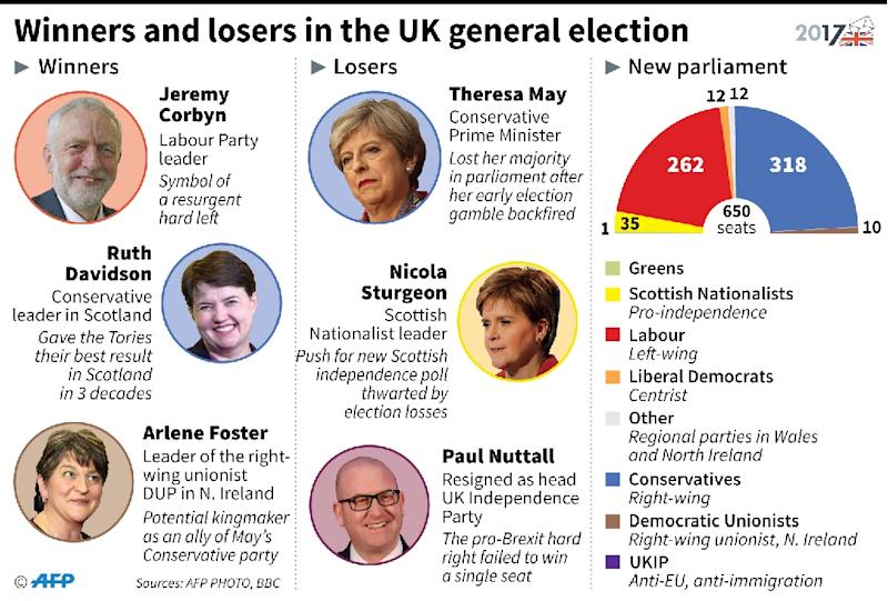 UK election winners and losers (AFP Photo/Kun TIAN)
