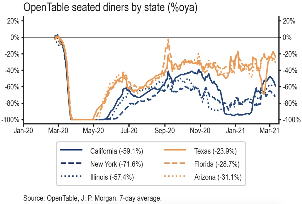 Restaurants in Texas were hit hard last month as winter storms brought activity to a halt, which played a role in depressing February's national retail sales figures released Tuesday. (Source: JP Morgan)