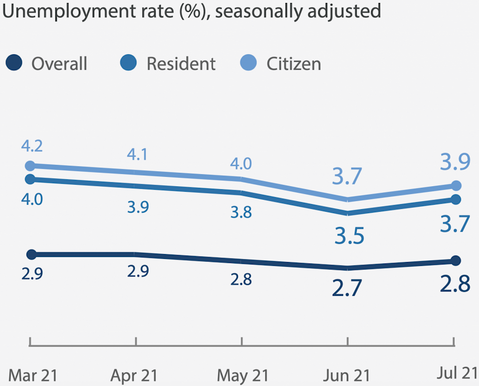 Unemployment rate in Singapore rose in 2Q2021