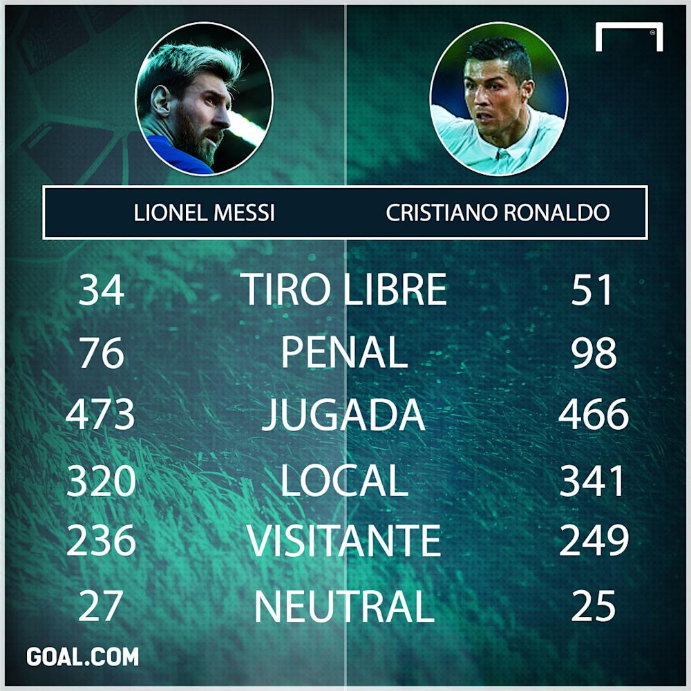 CR7 vs. Messi 2