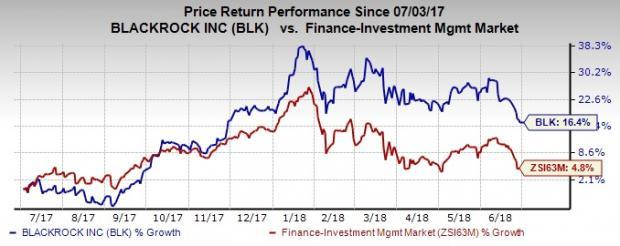 Improvement in the market conditions, efforts to strengthen its iShares and ETF operations and increased focus on active equity business will likely aid BlackRock's (BLK)  revenue growth.