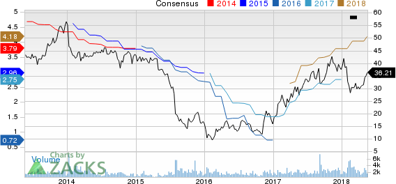 Top Ranked Income Stocks to Buy for May 18th:Triton International Ltd(TRTN)