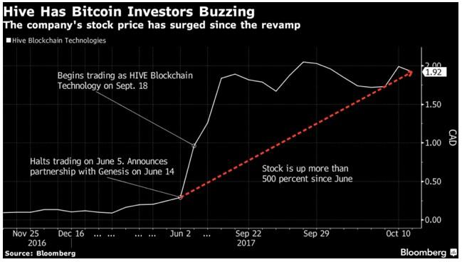 The Bitcoin boom is well and truly underway,  and investors are constantly looking for new ways to gain ...