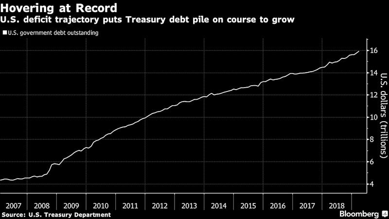 Trump's Debt Binge Puts Treasury Auctions on Path to New Highs