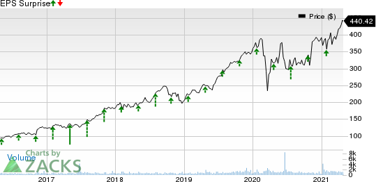 Teledyne Technologies Incorporated Price and EPS Surprise