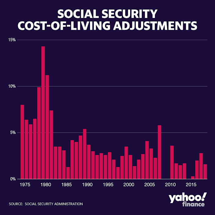 The 2020 cost-of-living adjustment for Social Security checks is less than the previous two years. (Yahoo Finance)