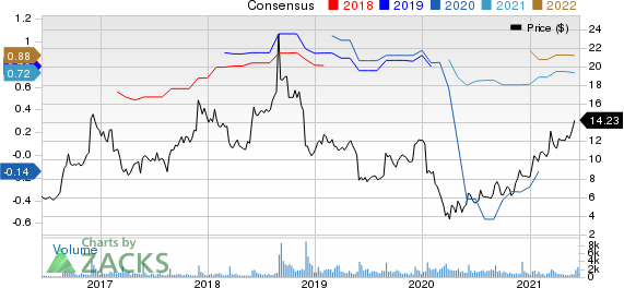 Tillys, Inc. Price and Consensus