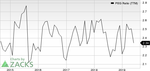 The Estee Lauder Companies Inc. PEG Ratio (TTM)