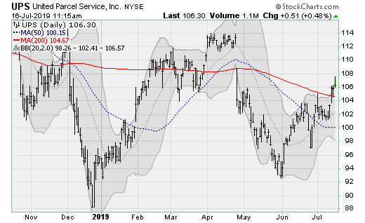 Transportation Stocks to Buy: UPS (UPS)