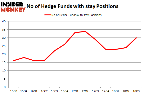 No of Hedge Funds with STAY Positions